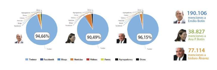 análisis en redes sociales muerte Botín