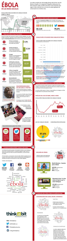 Infografía sobre el ébola en las redes sociales