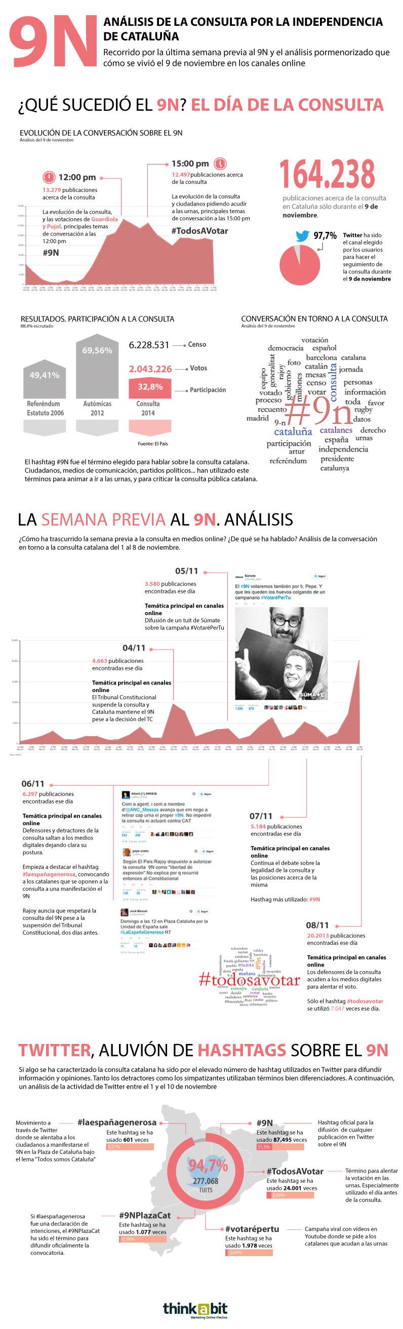 Infografía sobre el 9N. Análisis de la consulta de Cataluña en redes sociales. Thinkabit