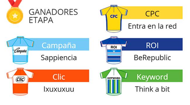 Thinkabit gana la etapa de La Vuelta con Google Partners España