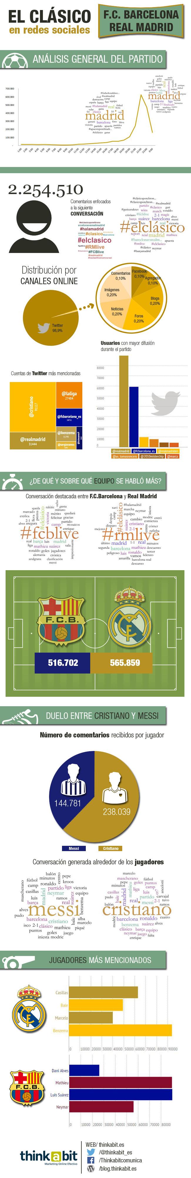Análsis del Clásico Real Madrid Barcelona en redes sociales