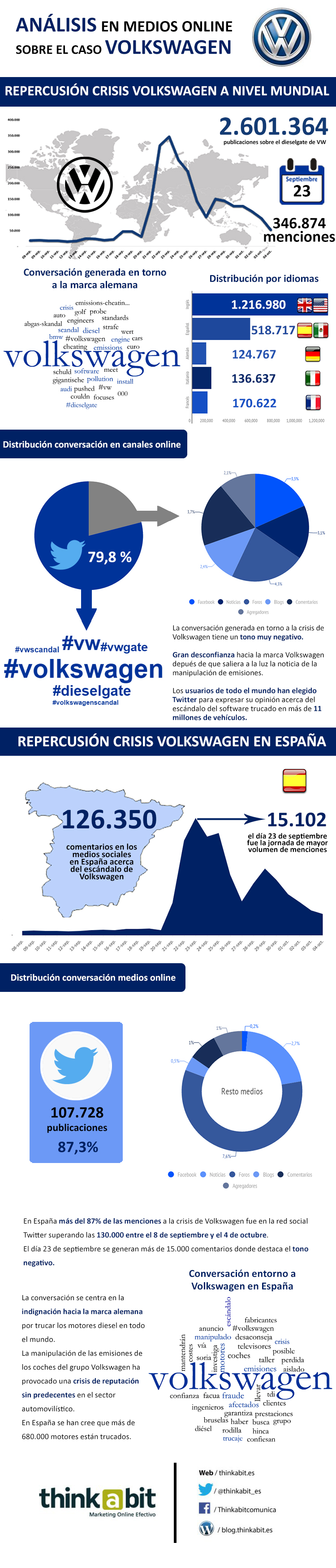 Infografía estudio Volkswagen